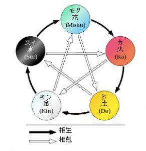 相性 九星気学早見表